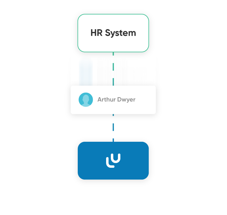 A graphic showing a user being created in an integration between a HR system and an LMS