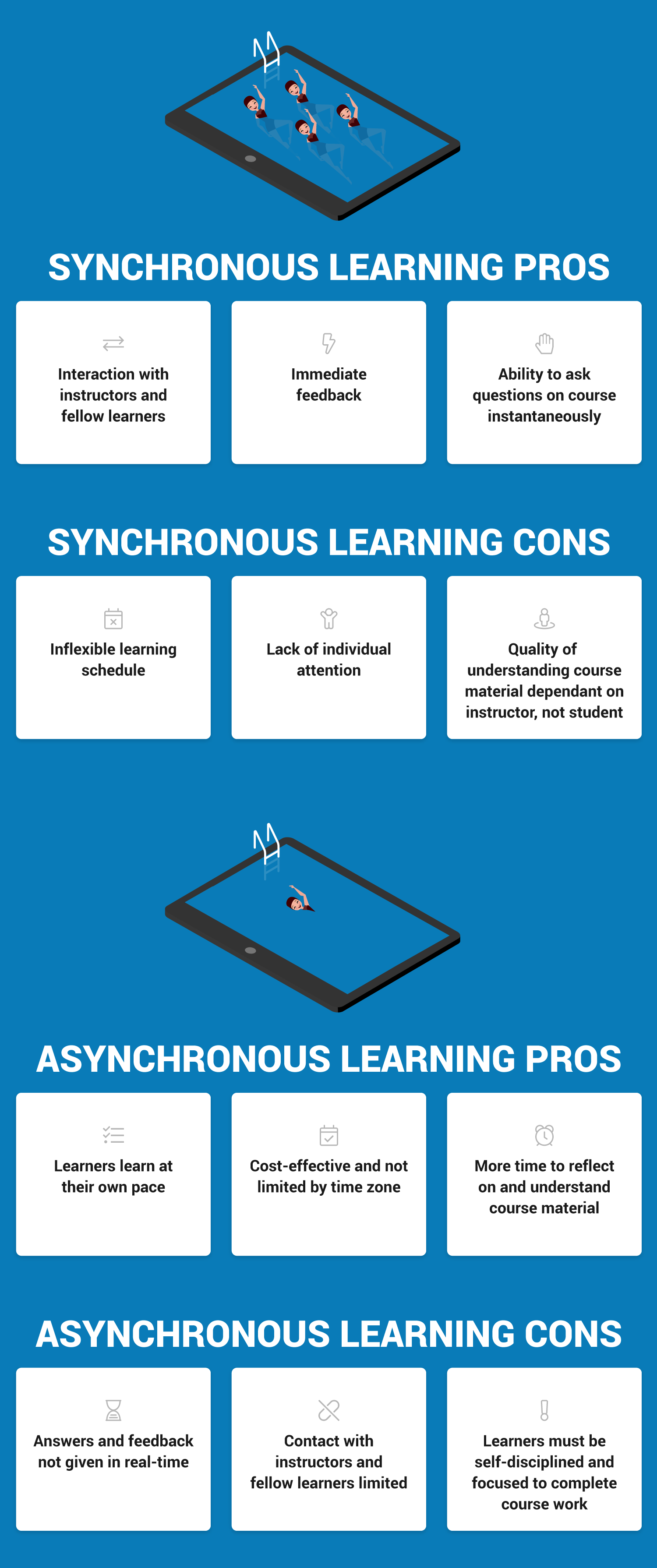 Pros and cons of Synchronous and Asynchronous Learning Infographic