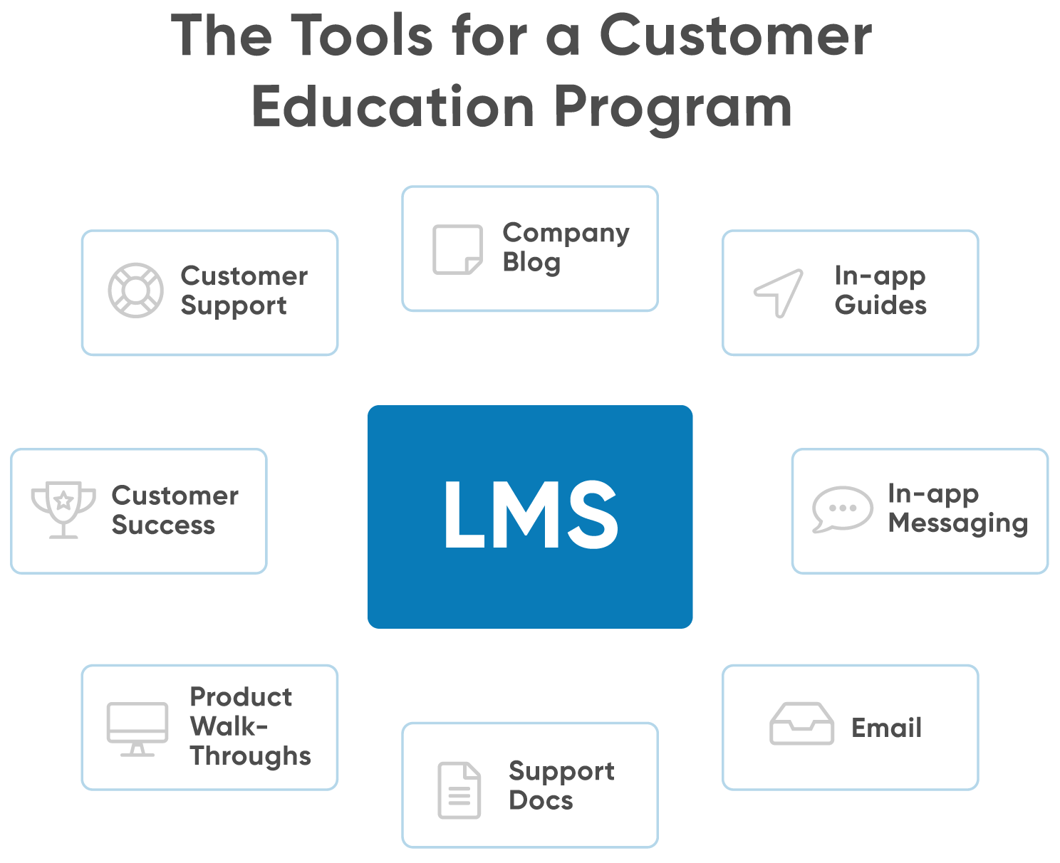 Customer education tools