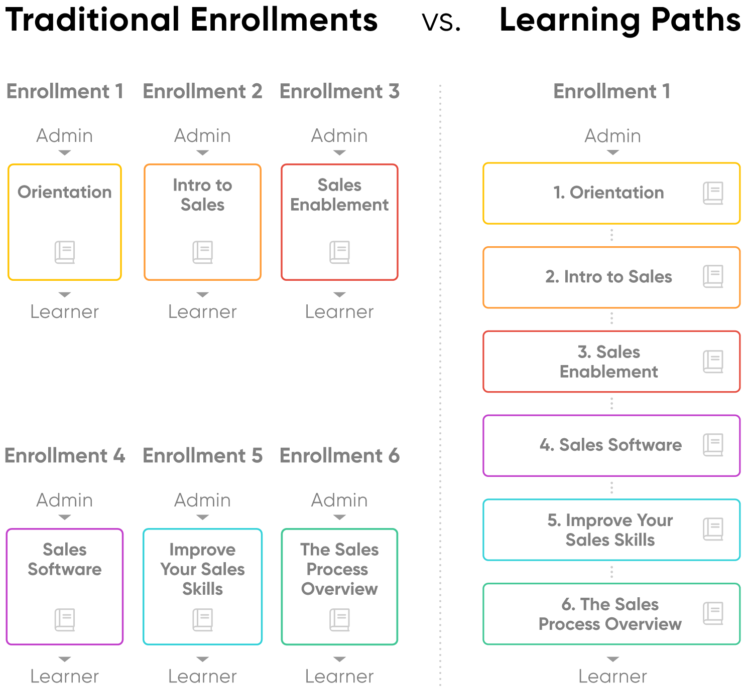 How to Use Learning Paths to Create Structured Training Programs