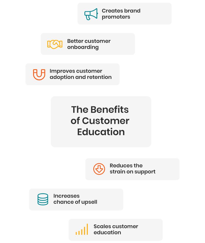 The Benefits of creating customer training