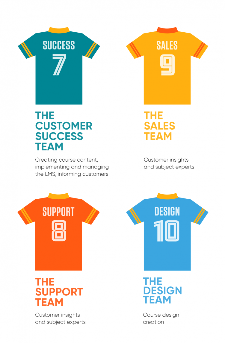 customer-education-strategy team
