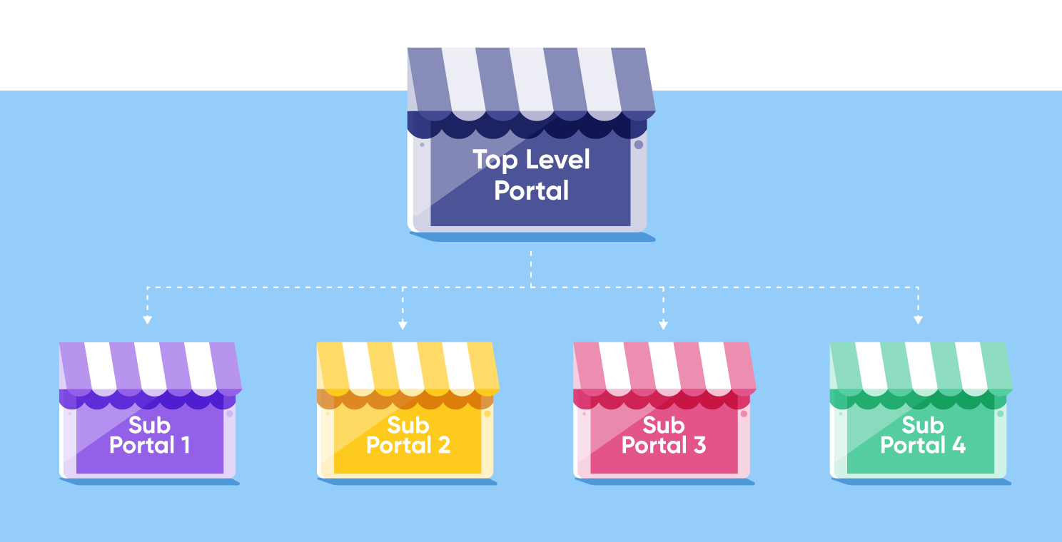 The portals in an extended enterprise LMS