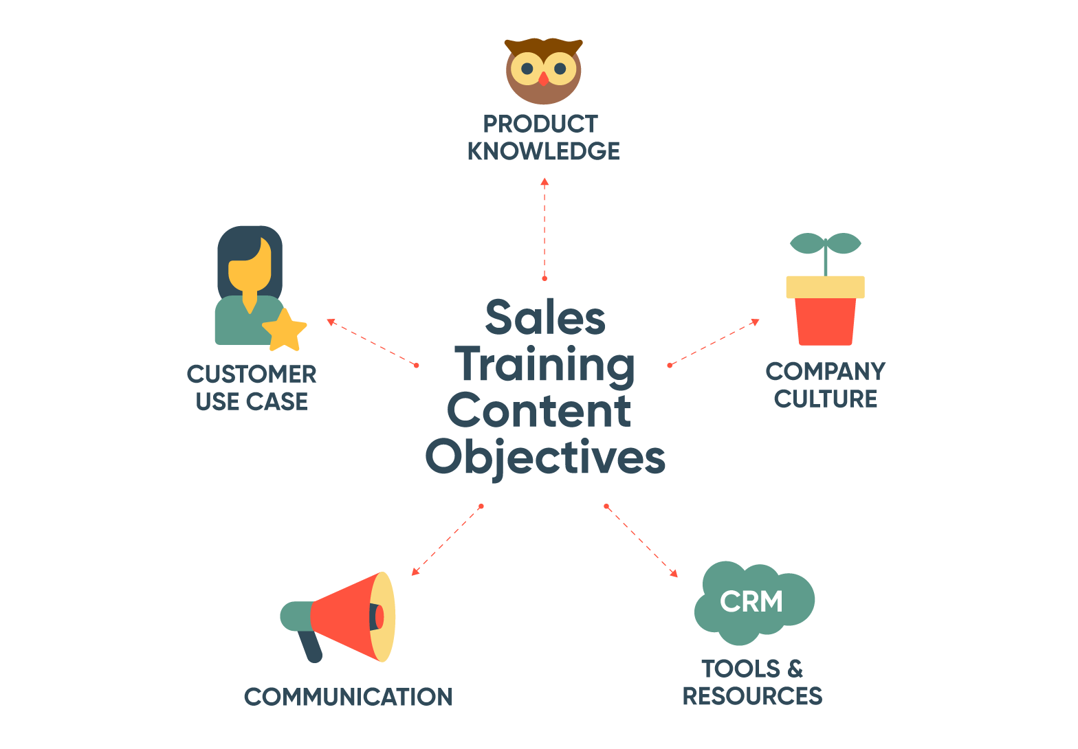 Sales training courses content