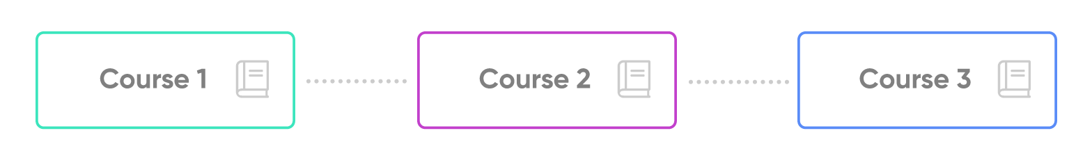 User Onboarding with an LMS: Learning Paths