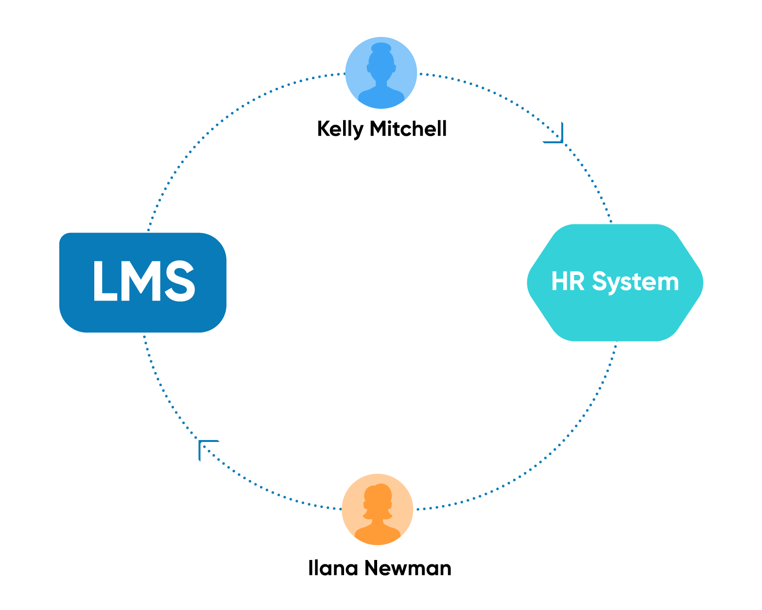 Adding learners to your Onboarding Program