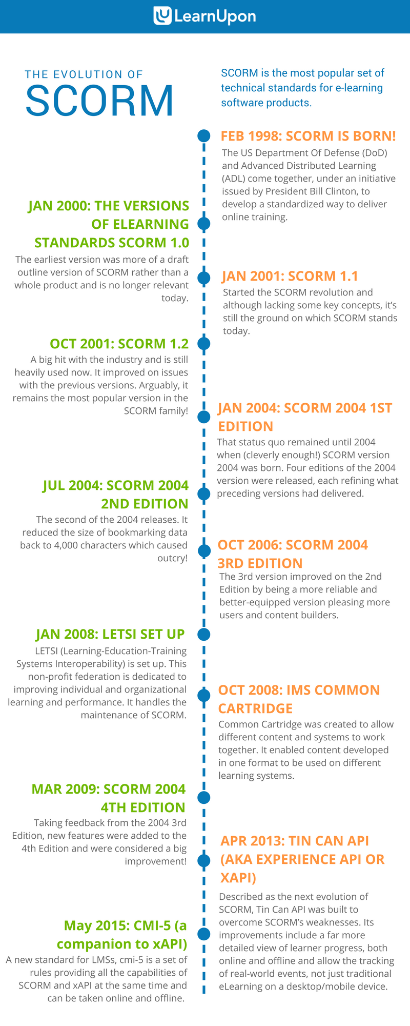 The history of scorm