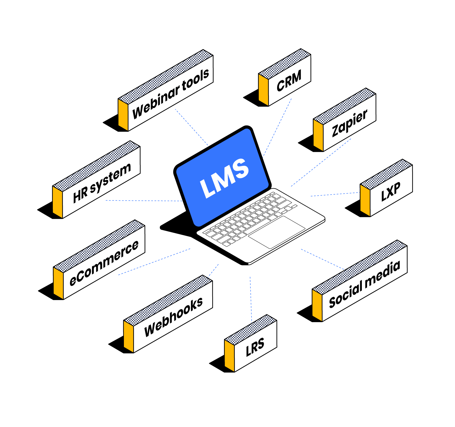 Selecting an LMS: LMS Integrations