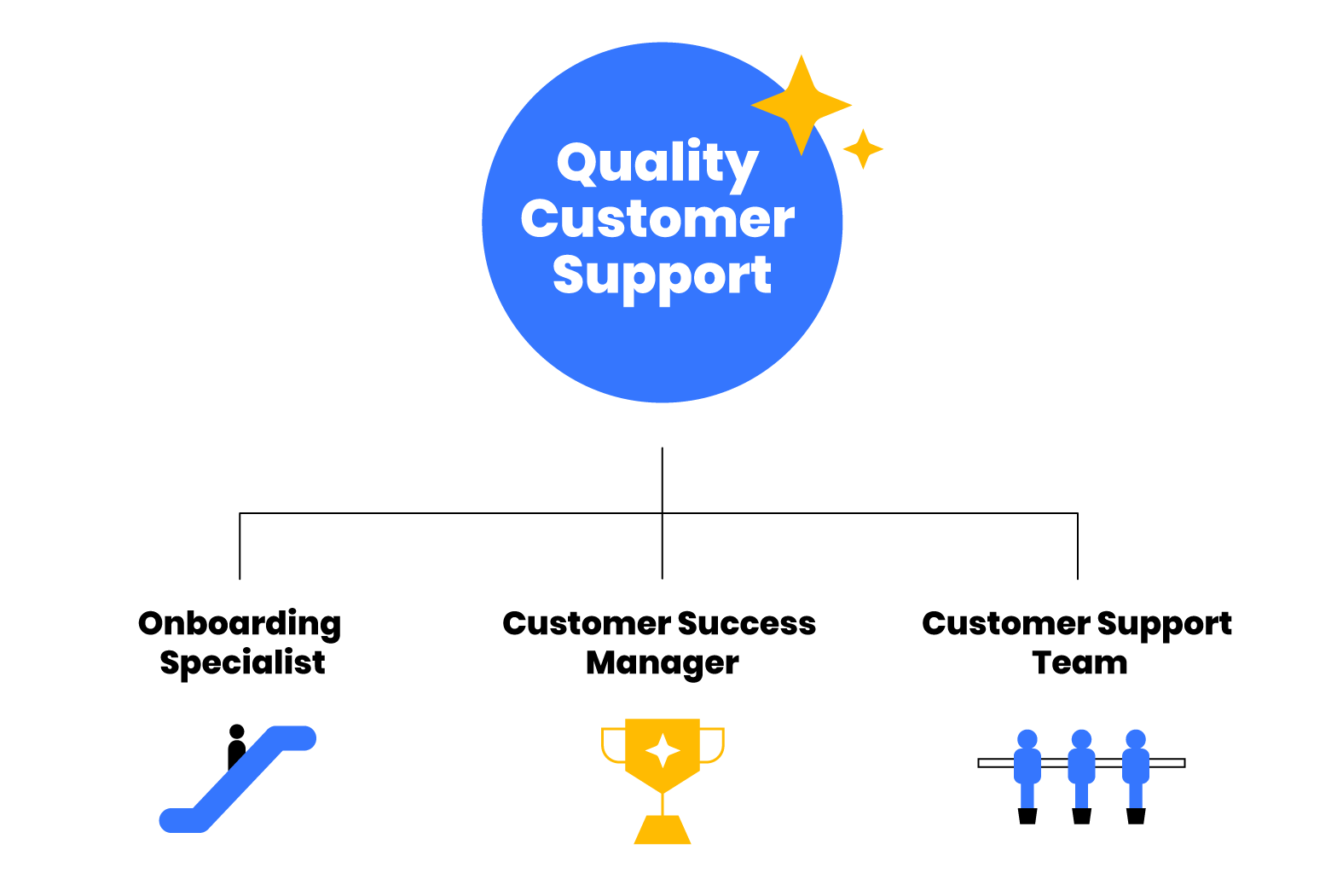 Selecting an LMS: LMS Customer Support