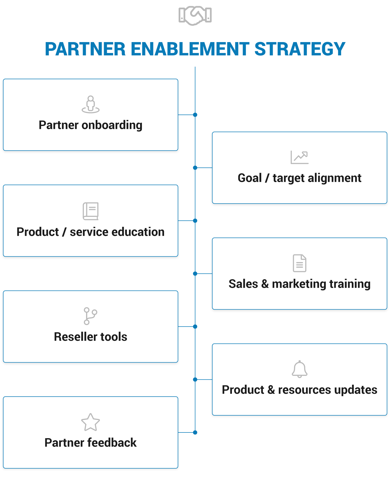 Partner enablement strategy