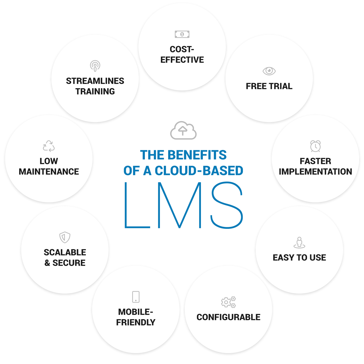 benefits of a cloud lms
