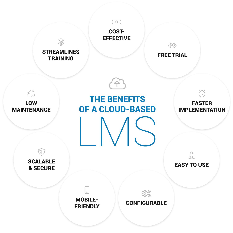 benefits of a cloud lms