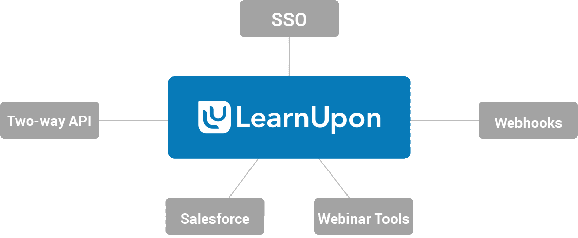 LearnUpon_LMS_integrations_diagram_onboarding_training_process