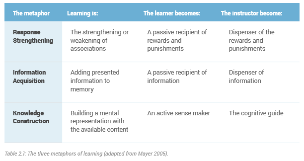 metaphors-of-learning