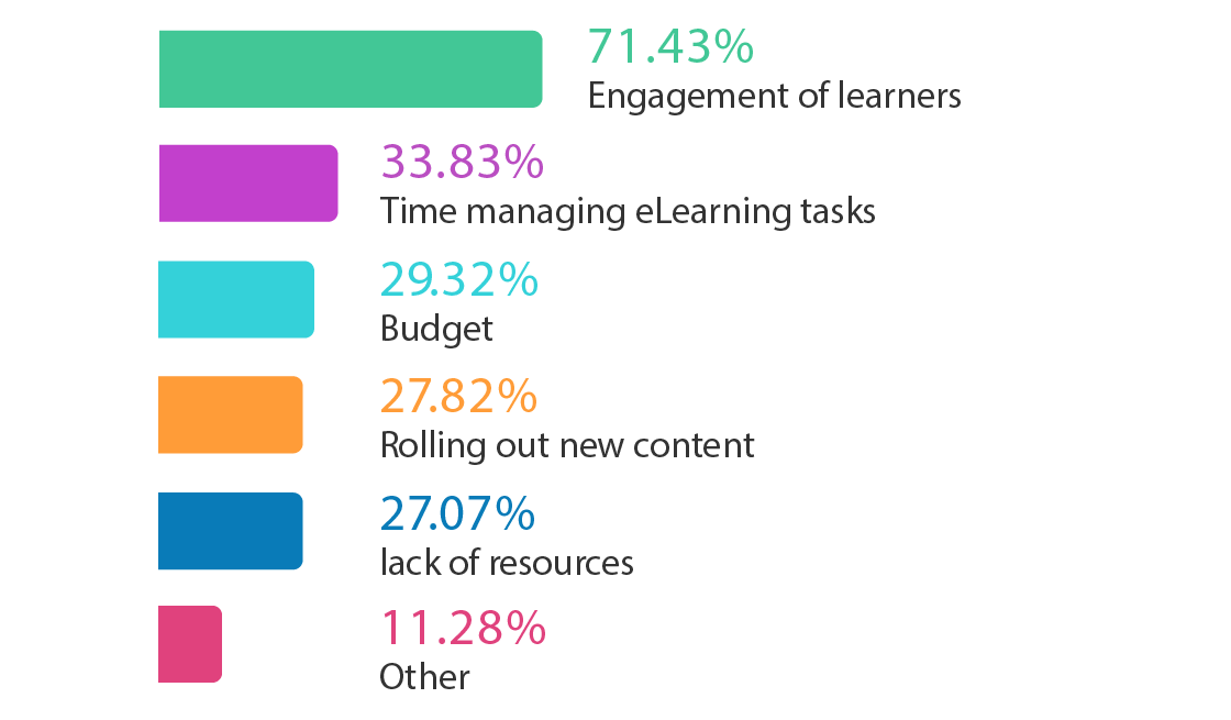 elearning engagement