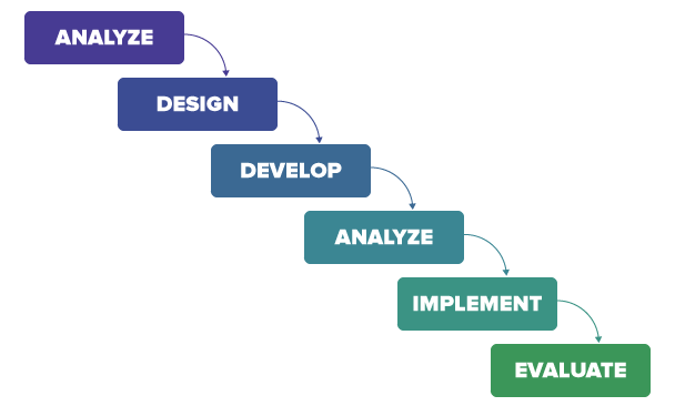 ADDIE model for eLearning